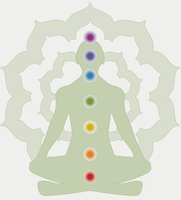 Kundalini, an overview