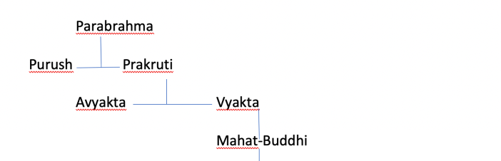 evolution from parabrahma to mahat buddhi