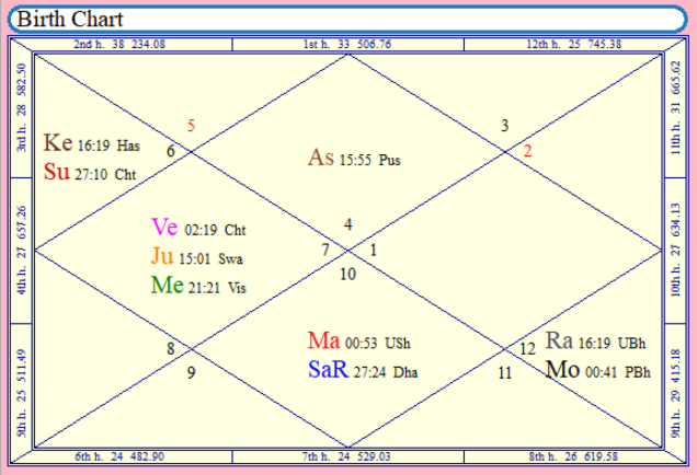Birth chart Aliester Crowley