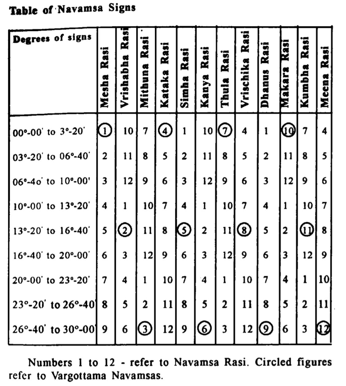 Navamsha analysis for beginners