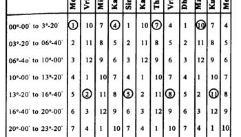 D9 Chart Astrology Calculator